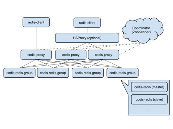 codis-architecture