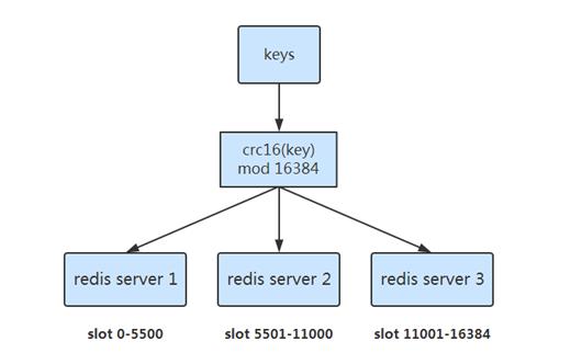 redis-cluster-pre-sharding
