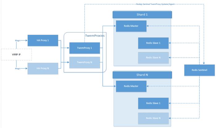 twemproxy_architecture