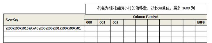 data-table-schema